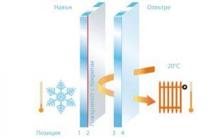 Смяна стъклопакети зимна обстановка